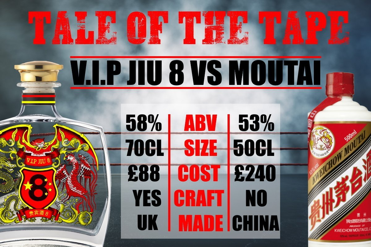 Moutai Scientific Analysis – VS – V.I.P Jiu 8 Scientific Analysis